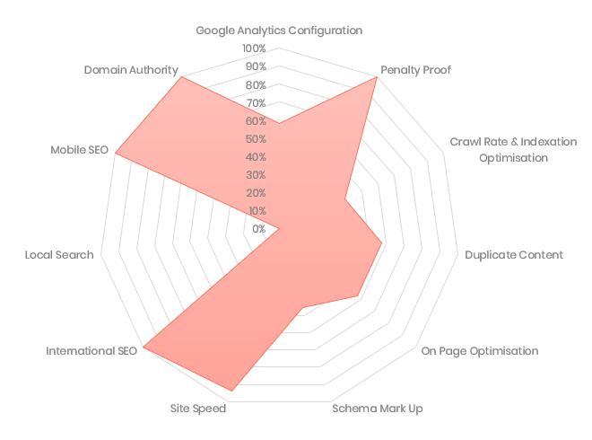 Organic Search Performance Score